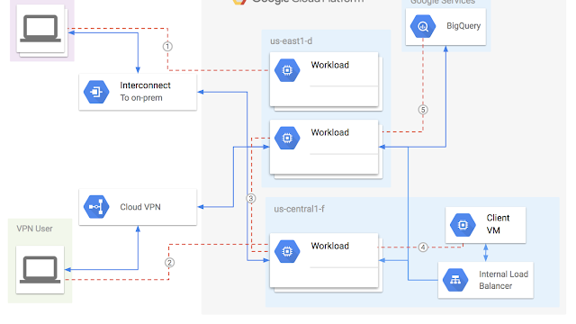 Google Cloud gives developers more insights into their networks