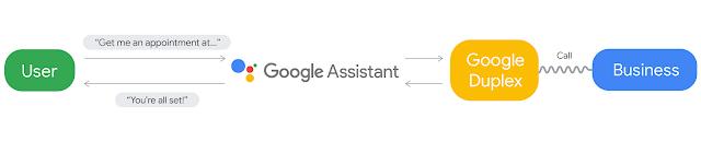 A closer look at Google Duplex